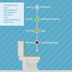 Flat infographic for daily requirement of nutrients