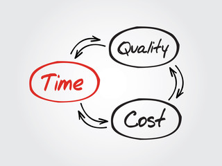 Hand drawn Time Cost Quality Balance vector concept