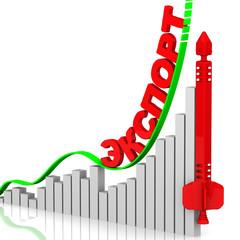 График роста экспорта