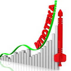 График роста стоимости ипотеки