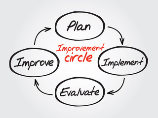 Improvement circle of plan, implement, evaluate, improve vector
