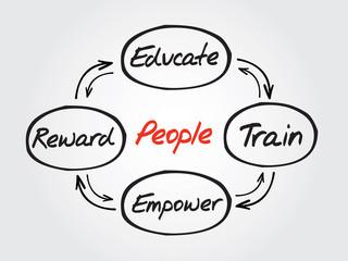 People development concept diagram, chart vector shapes