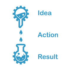Concept of a chain of idea, action, result