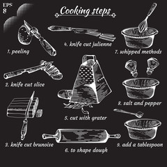 Template or Cookbook. Recipe of dish.  Methods of Cooking