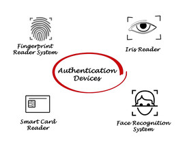 Authentication devices