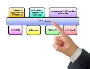 Diagram of protocols