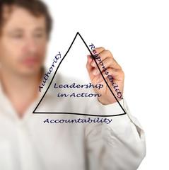 Diagram of leadership