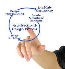 Architectual Design Process