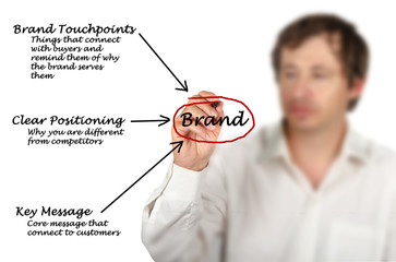 Diagram of brand