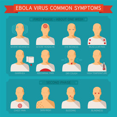 Common ebola virus symptoms vector infographic