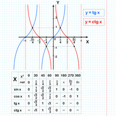 Tangent and cotangent functions on notebook sheet