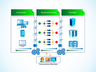 Business process integration and transaction monitoring