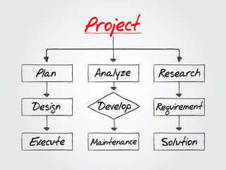 Flow chart - Project process, vector business concept