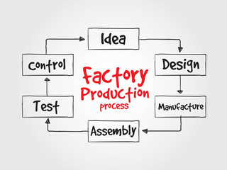 Hand drawn Factory Production process, vector business concept