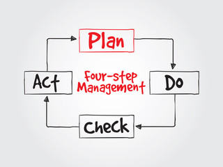 PDCA four-step management method for presentations and reports