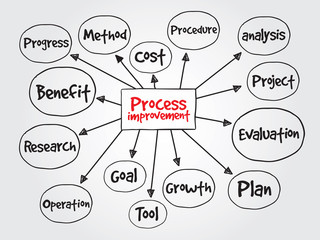 Process Improvement for presentations and reports, vector
