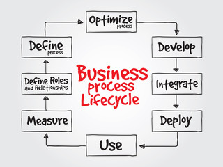 Business Process Lifecycle vector concept for presentations