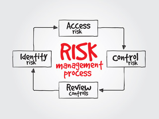 Risk management process, business vector concept