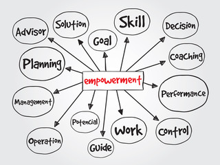 Empowerment process, business vector concept for presentation