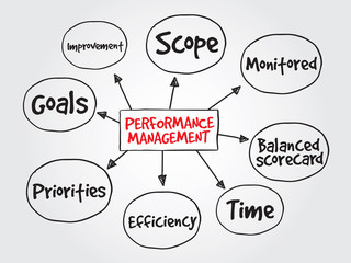 Performance management, business vector concept
