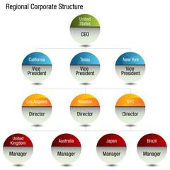 Regional Org Chart
