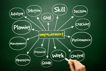 Empowerment mind map, business concept on blackboard