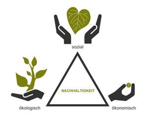 Nachhaltigkeitsdreieck