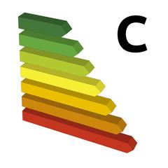 Energy performance label C