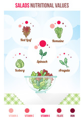 Salads nutritional values