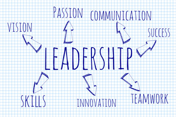 Hand drawn word cloud of Leadership related words, business conc