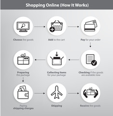set of vector online shopping process infographics