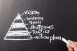 Pyramid vision