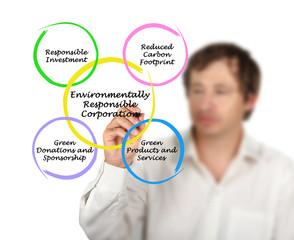Environmentally Responsible Corporation