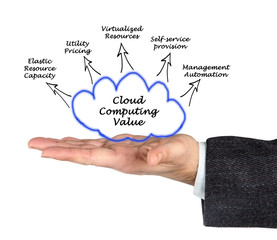 Cloud Computing Value