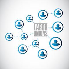 labor unions network diagram