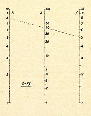 Logarithmic scale for multiplication
