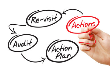 Hand writing Four steps of the audit process