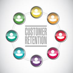 customer retention diversity network