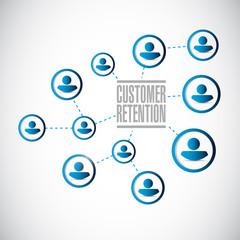 people network customer retention