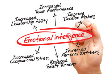 Emotional intelligence hand drawn diagram, business concept
