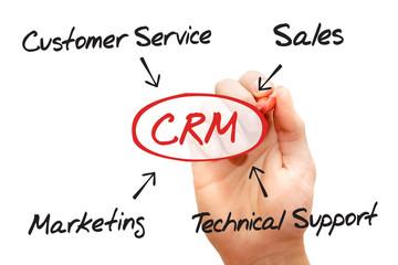 Hand drawn diagram - Customer relationship management (CRM)