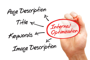 Hand drawn Internal optimization of website's pages (SEO)