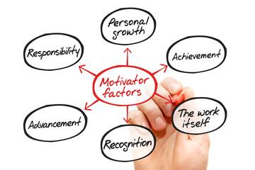 Motivator factors process flow chart, business concept