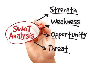 SWOT analysis diagram, business concept