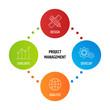 Diagram project Management business product development