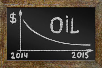 Concept of fall in oil prices. Graph on the blackboard