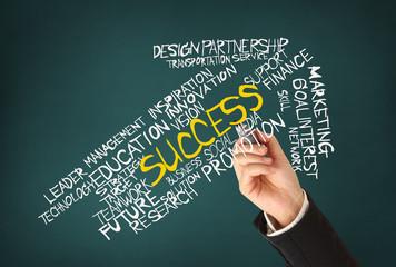 drawing success