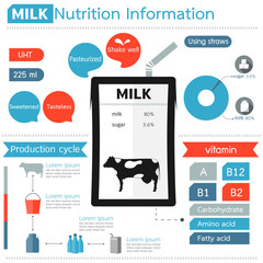 Milk infographic. UHT products creative concept