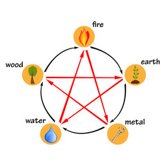 Five elements, creation and destructive circles