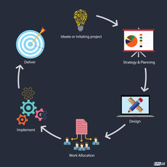 Project Lifecycle or different stages